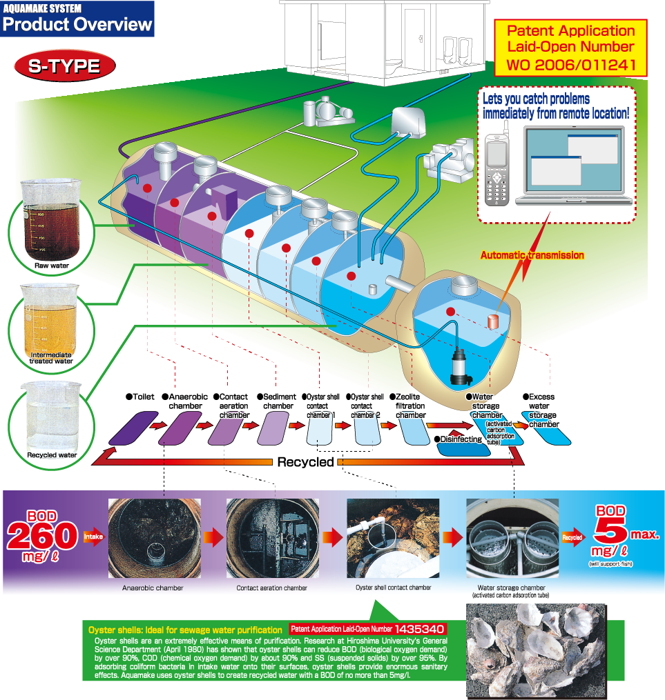 AQUAMAKE SYSTEM Product Overview S-TYPE Oyster shells: Ideal for sewage water purification